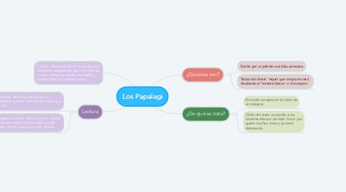 Mind Map: Los Papalagi