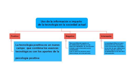 Mind Map: Uso de la información e impacto  de la tecnología en la sociedad actual