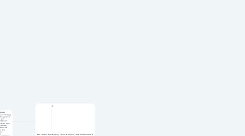 Mind Map: Union Designers