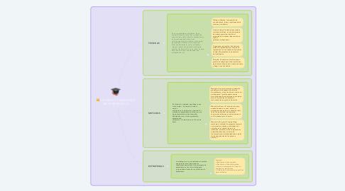 Mind Map: TECNICAS Y METODOS DE APRENDIZAJE