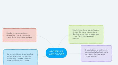 Mind Map: APORTES DE LA FISIOLOGIA.