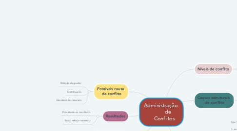 Mind Map: Administração           de     Conflitos