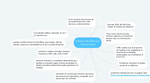 Mind Map: Sistema de Afiliación Transaccional