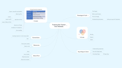 Mind Map: Training the Trainer Porn Module