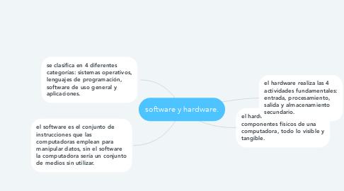 Mind Map: software y hardware.