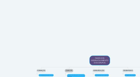 Mind Map: FASES DOS DESENVOLVIMENTO DOS GRUPOS