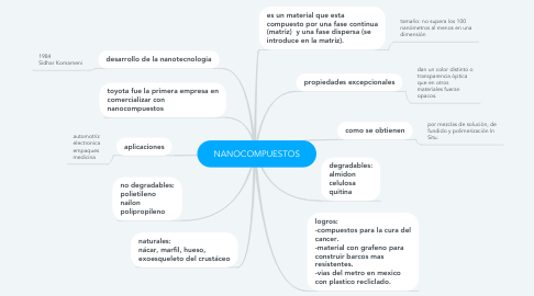 Mind Map: NANOCOMPUESTOS