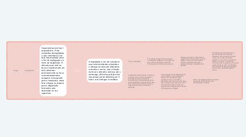 Mind Map: Fisiologia da deglutição