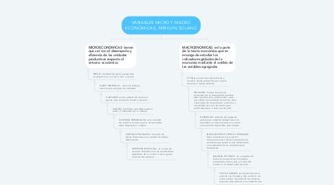Mind Map: VARIABLES MICRO Y MACRO ECONOMICAS_ MEHILYN SOLANO