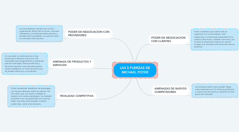 Mind Map: LAS 5 FUERZAS DE MICHAEL POTER