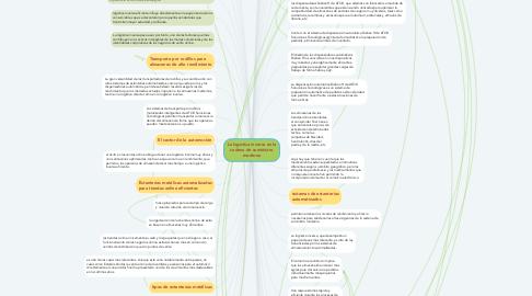 Mind Map: La logística inversa en la cadena de suministro moderna