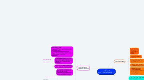 Mind Map: UNIDAD 1. NOCIONES GENERALES