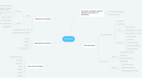 Mind Map: FORJADO