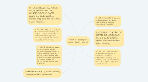 Mind Map: Fases da licitação  Lei14133/21  Art.17