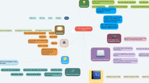 Mind Map: ¿ Que es la Investigación acción?