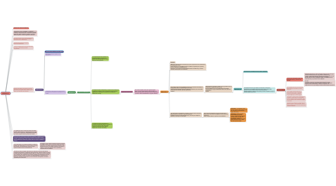 Mind Map: ARTICULO 21