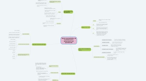 Mind Map: Teorías representativas de la administración, precursores y sus aportaciones