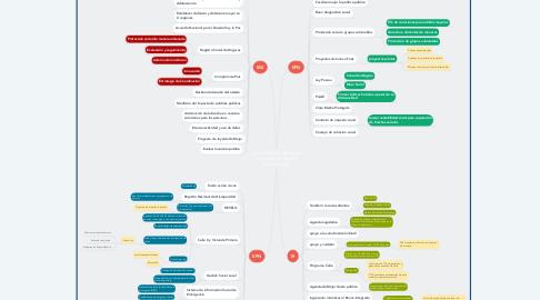Mind Map: Cuenta Pública Ministerio de Desarrollo Social y Familia 2020