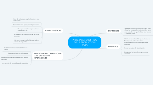 Mind Map: PROGRAMA MUESTREO DE LA PRODUCCION (PMP)