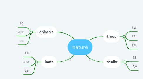 Mind Map: nature