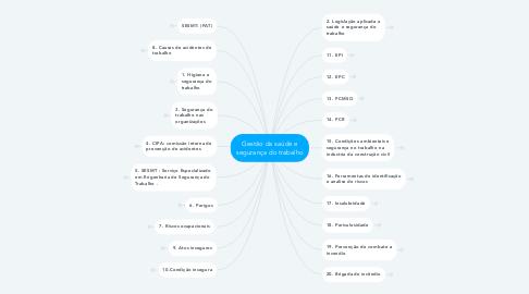 Mind Map: Gestão da saúde e segurança do trabalho
