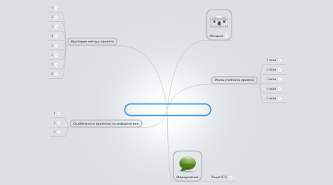 Mind Map: Характеристика метода проектов.