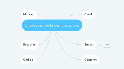 Mind Map: El proceso de la comunicación.
