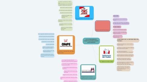 Mind Map: LOS ORGANISMOS  CONSTITUCIONALMENTE  AUTÓNOMOS