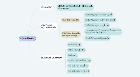 Mind Map: ĐỘT BIẾN GEN