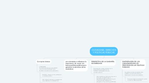 Mind Map: CIUDADANÍA, DERECHOS Y POLÍTICAS PÚBLICAS