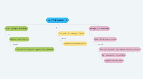 Mind Map: LA INVESTIGACIÓN (1)