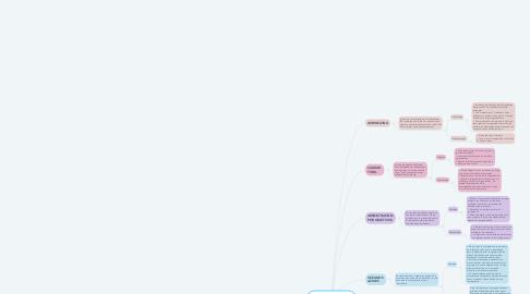 Mind Map: PROPUESTAS CONTEMPORANEAS