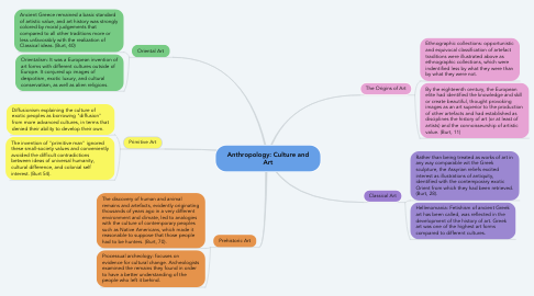 Mind Map: Anthropology: Culture and Art