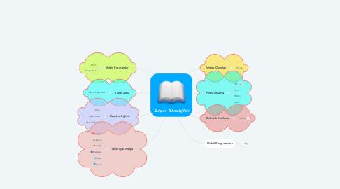 Mind Map: Biıişim  Teknolojileri