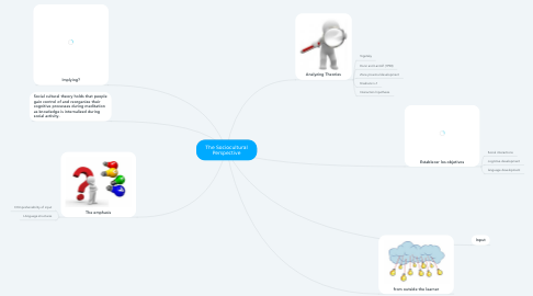 Mind Map: The Sociocultural Perspective