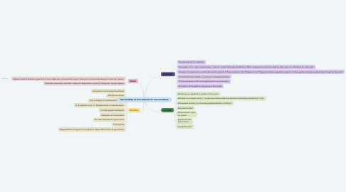 Mind Map: THE CHANGES IN 19TH CENTURY OF THE PHILIPPINES