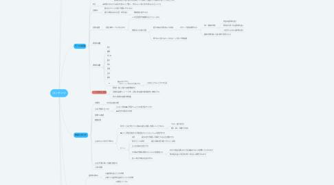 Mind Map: コンテンツ