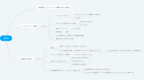 Mind Map: IB動画