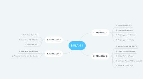 Mind Map: BULAN 1