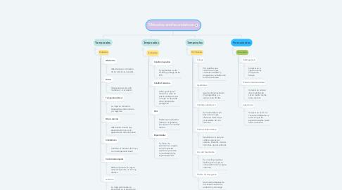 Mind Map: Problemas afectivos y de conducta en el aula