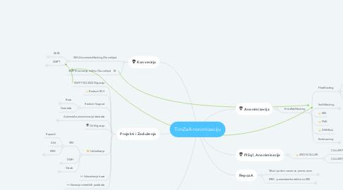 Mind Map: TimZaAnonimizaciju