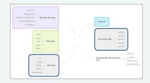 Mind Map: Tổng quan quản trị chuỗi cung ứng