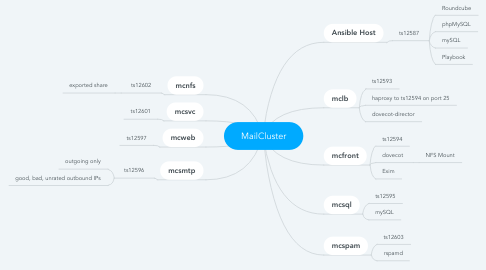 Mind Map: MyMap