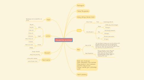 Mind Map: Mendapatkan api pelangi