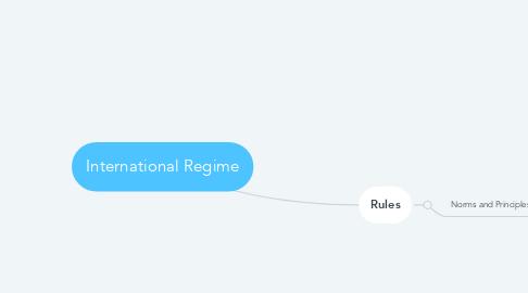 Mind Map: International Regime