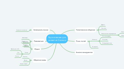 Mind Map: Вдохновение для развития бизнеса