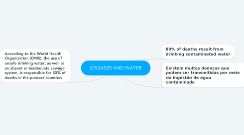 Mind Map: DISEASES AND WATER