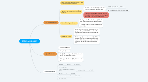 Mind Map: GROUP ASSIGNMENT