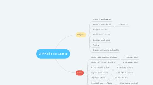 Mind Map: Definição de Gastos