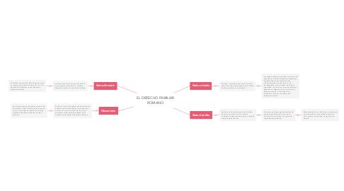Mind Map: EL DERECHO FAMILIAR ROMANO